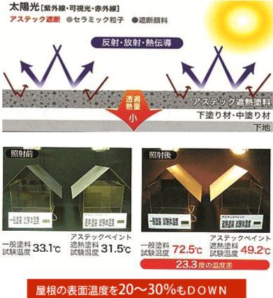 屋根の表面温度を20~30%もダウン