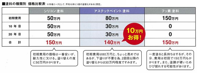 塗料の種類別 価格比較表