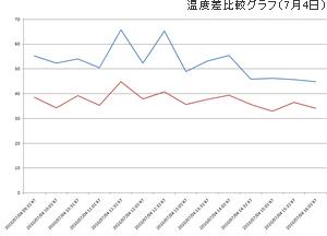 温度差比較グラフ(7月4日)