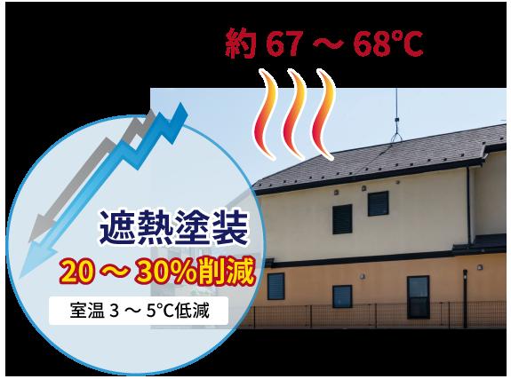 遮熱塗装の効果 20~30%削減