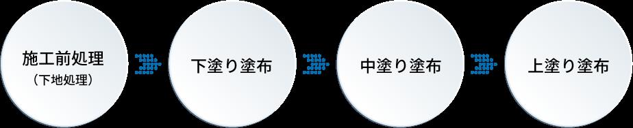 G-PFシステム施工の流れ