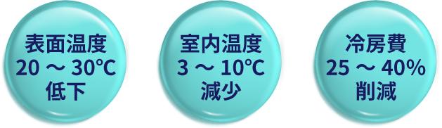 表面温度20~30℃低下。室内温度3~10℃減少。冷房費25~40%削減。